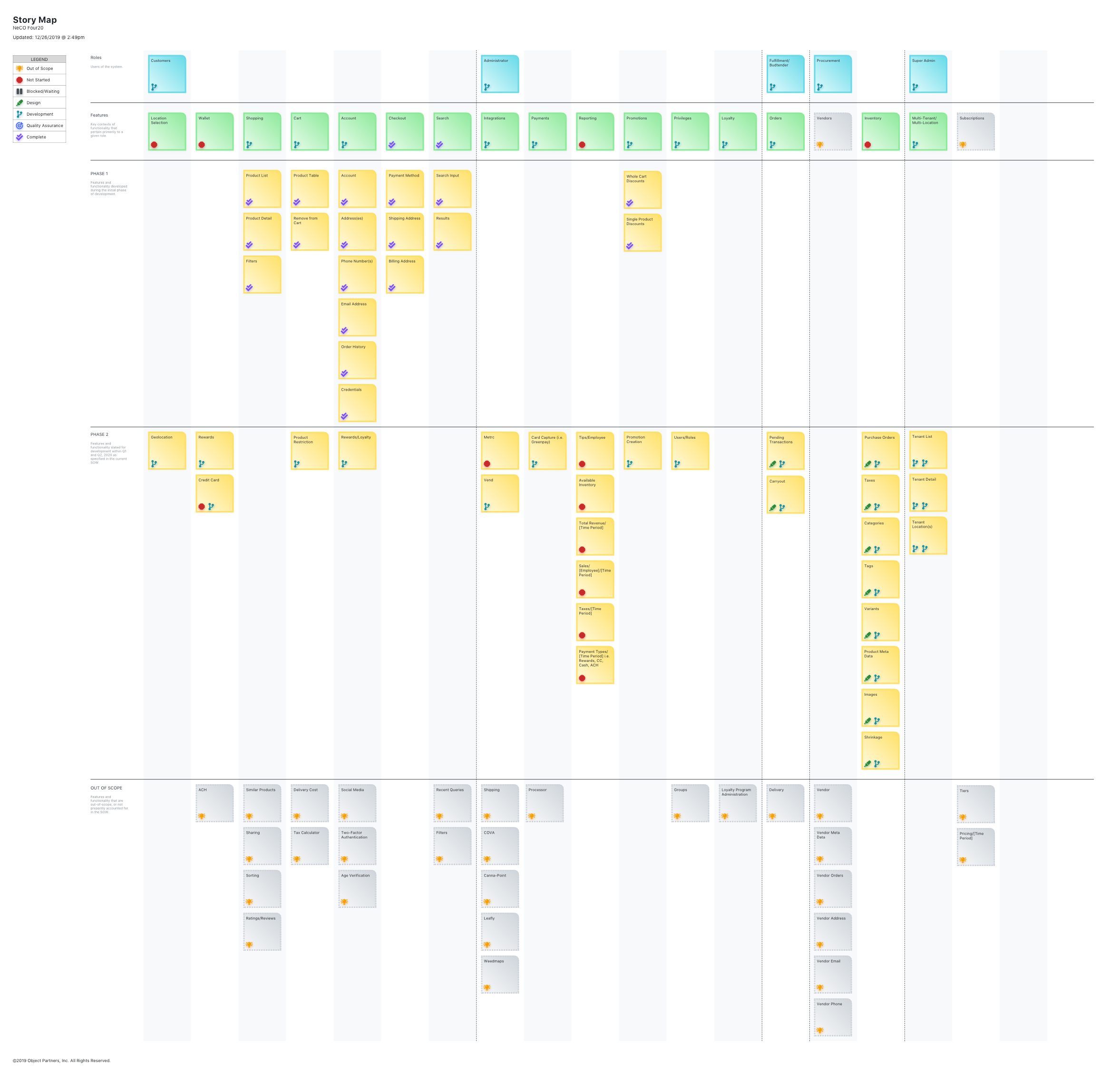 A Story Map was created to prioritize software design and development tasks