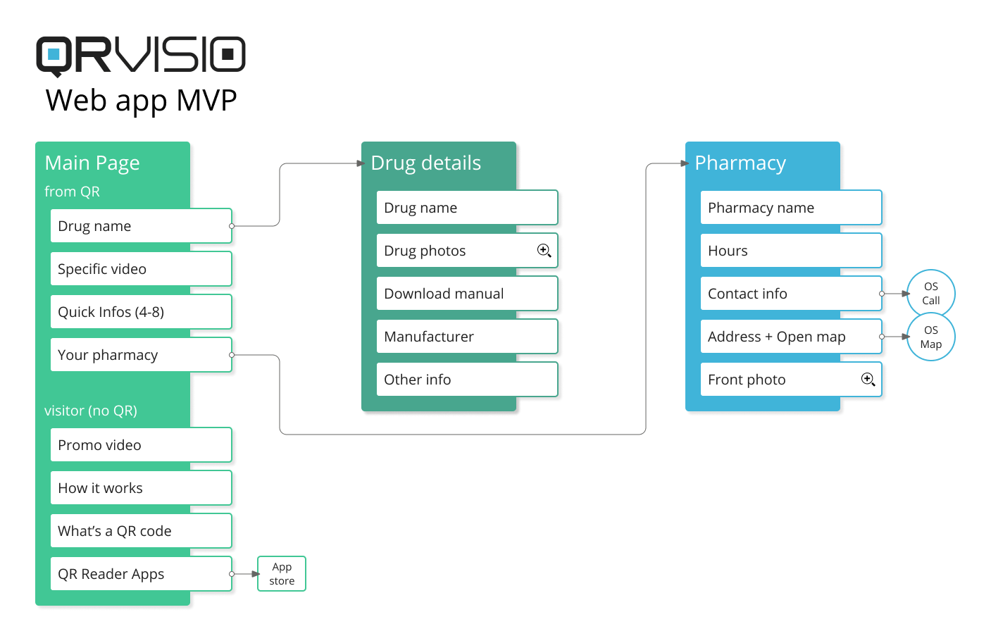 The final MVP functionality map