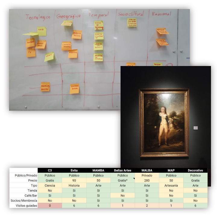 Contexto, visita a museos y benchmark