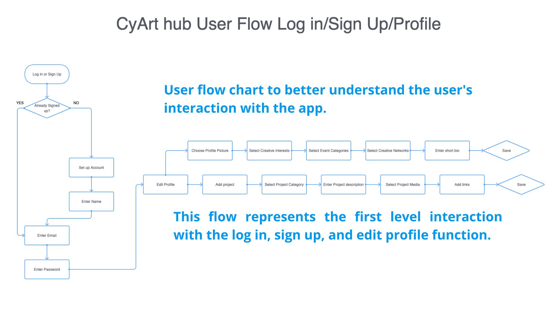 CyArt Hub