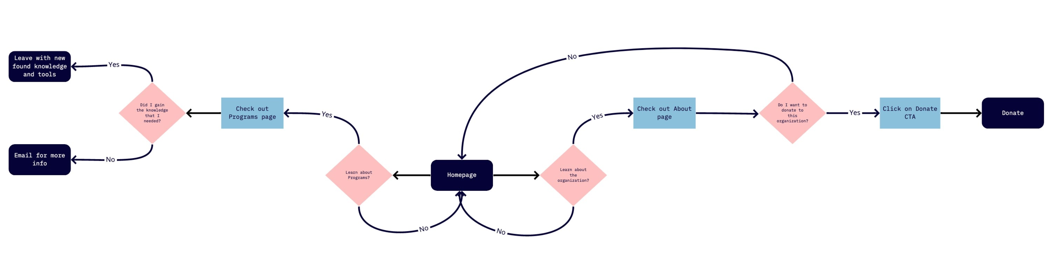 THIS USER FLOW SHOWS HOW THE USER CAN LOOK FOR MORE INFORMATION TO READ ABOUT THE ORGANIZATION BEFORE MAKING THE DECISION TO DONATE