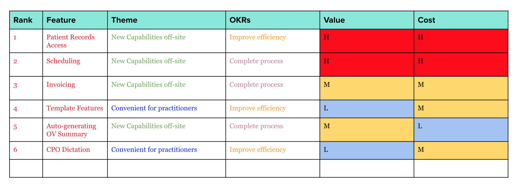 FEATURES SORTED BY HIGH, MEDIUM, AND LOW PRIORITY.