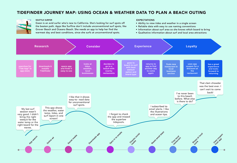 Case Study: Tide & Weather App