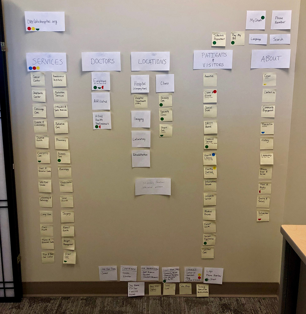 Mapping out the new site structure using sticky notes