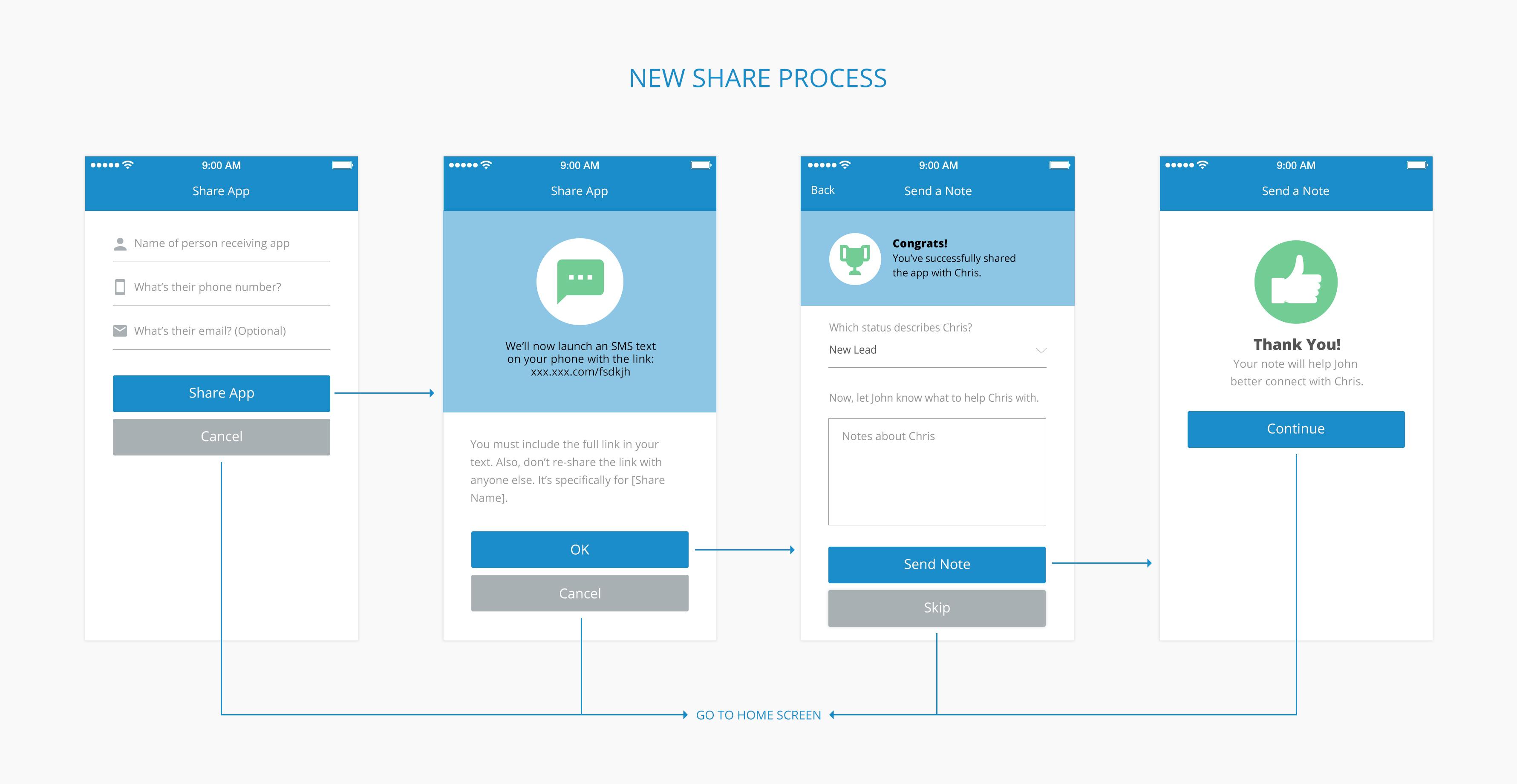 New sharing process