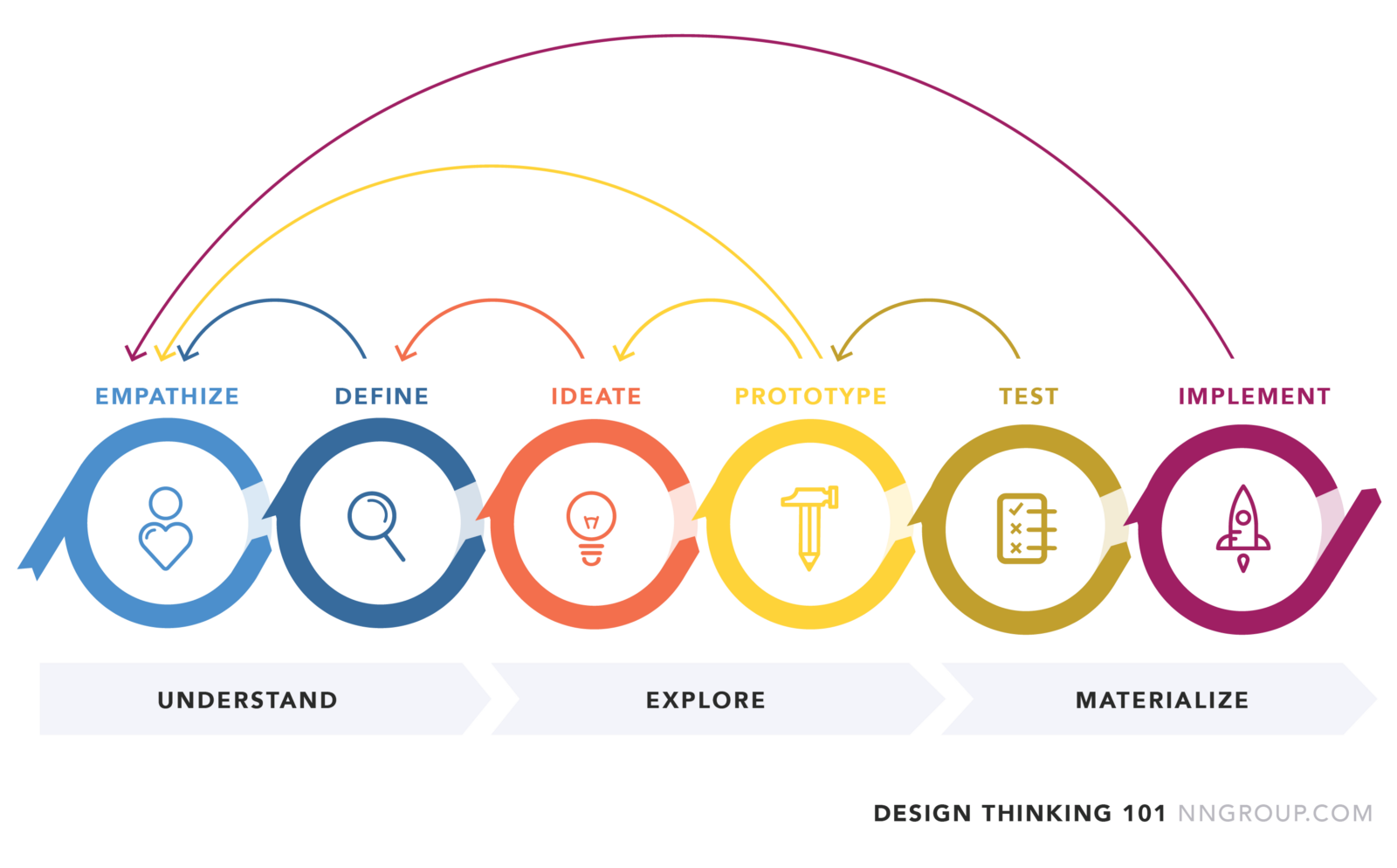 Design Thinking - NNGroup.com