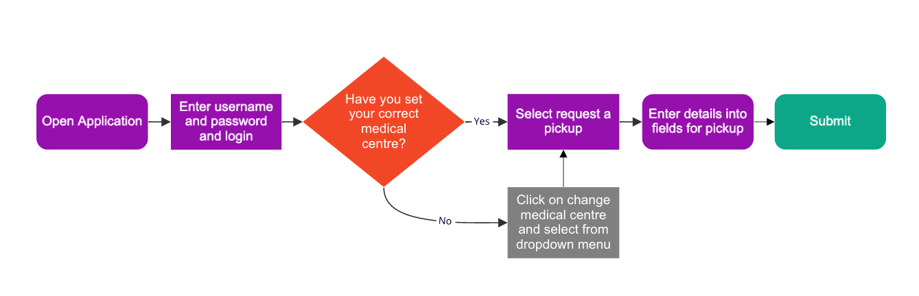 Example of the 'Request a Pickup' Journey