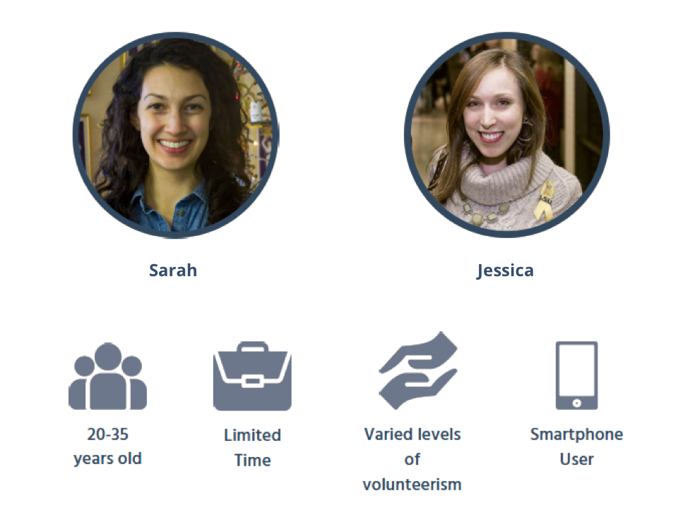 Sarah and Jessica served as a basis for the user participation criteria, and are outgoing, creative, optimistic, and motivated.