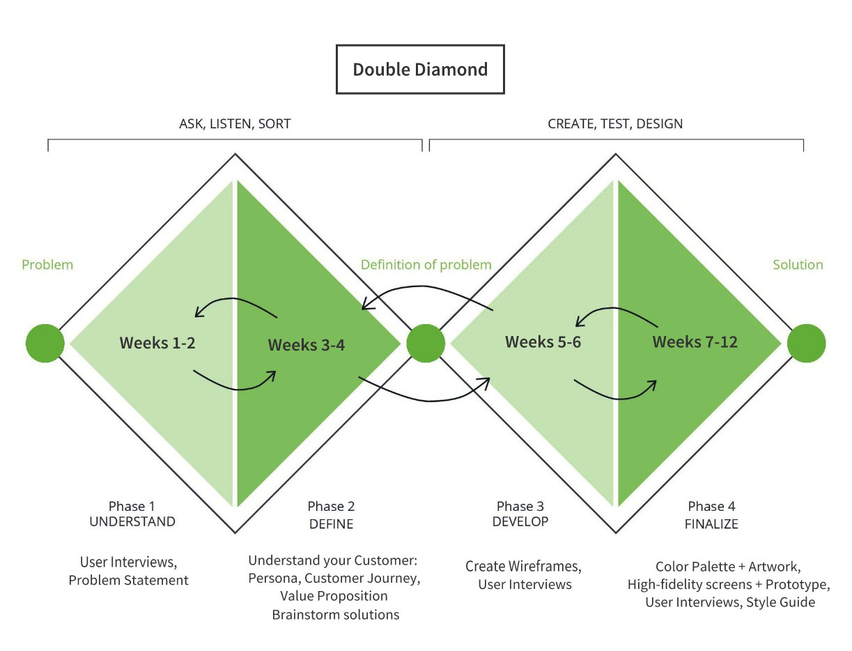We used the Double Diamond Method for our design process