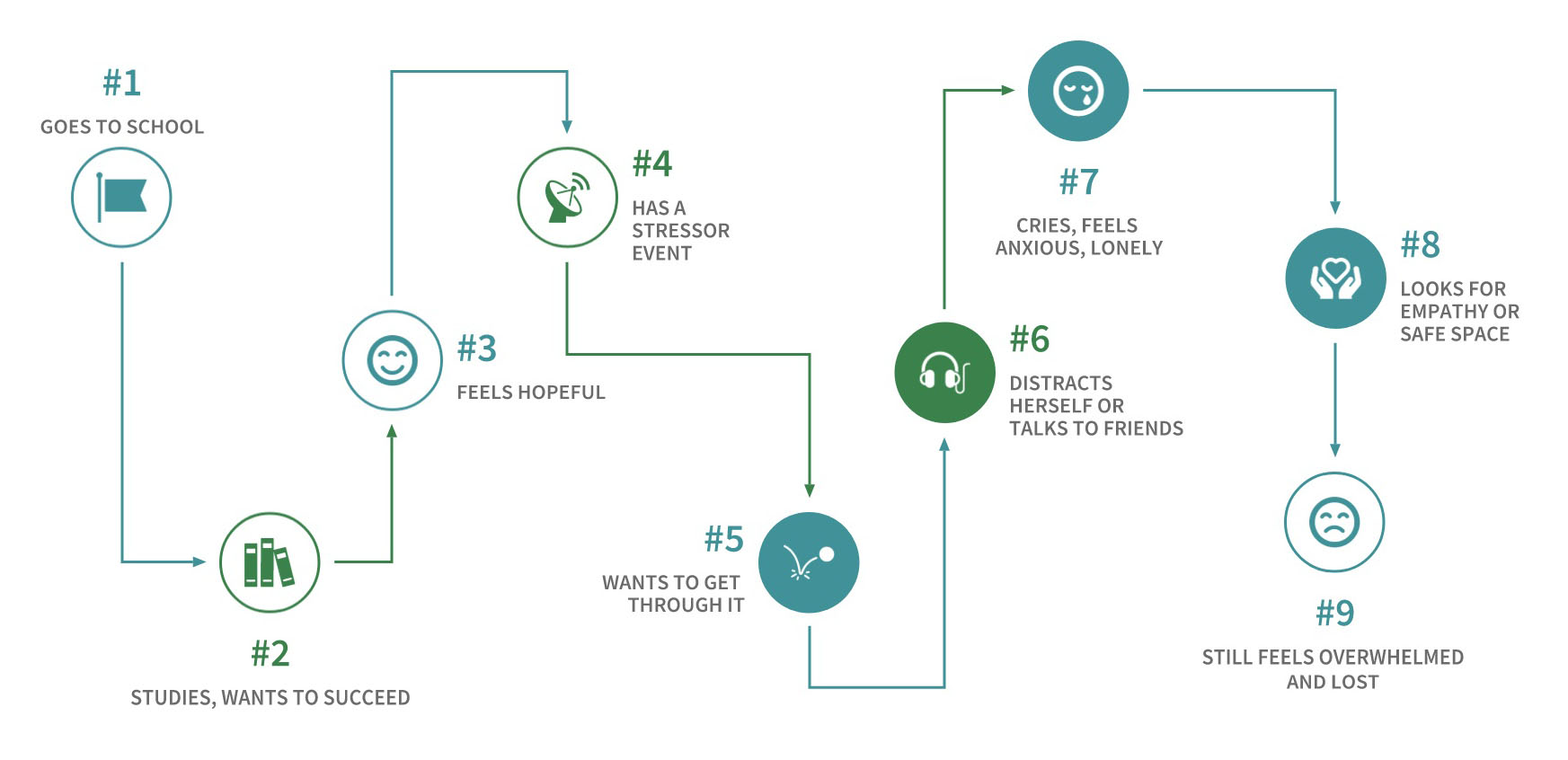 To understand how customers find and interact with the service we created a Customer Journey Map.