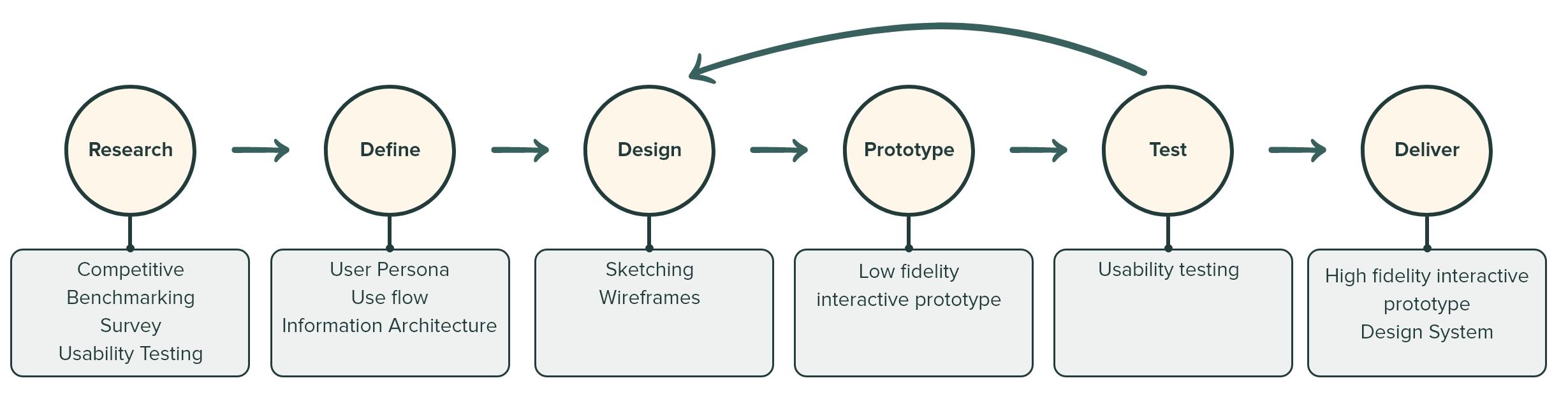 Design process.