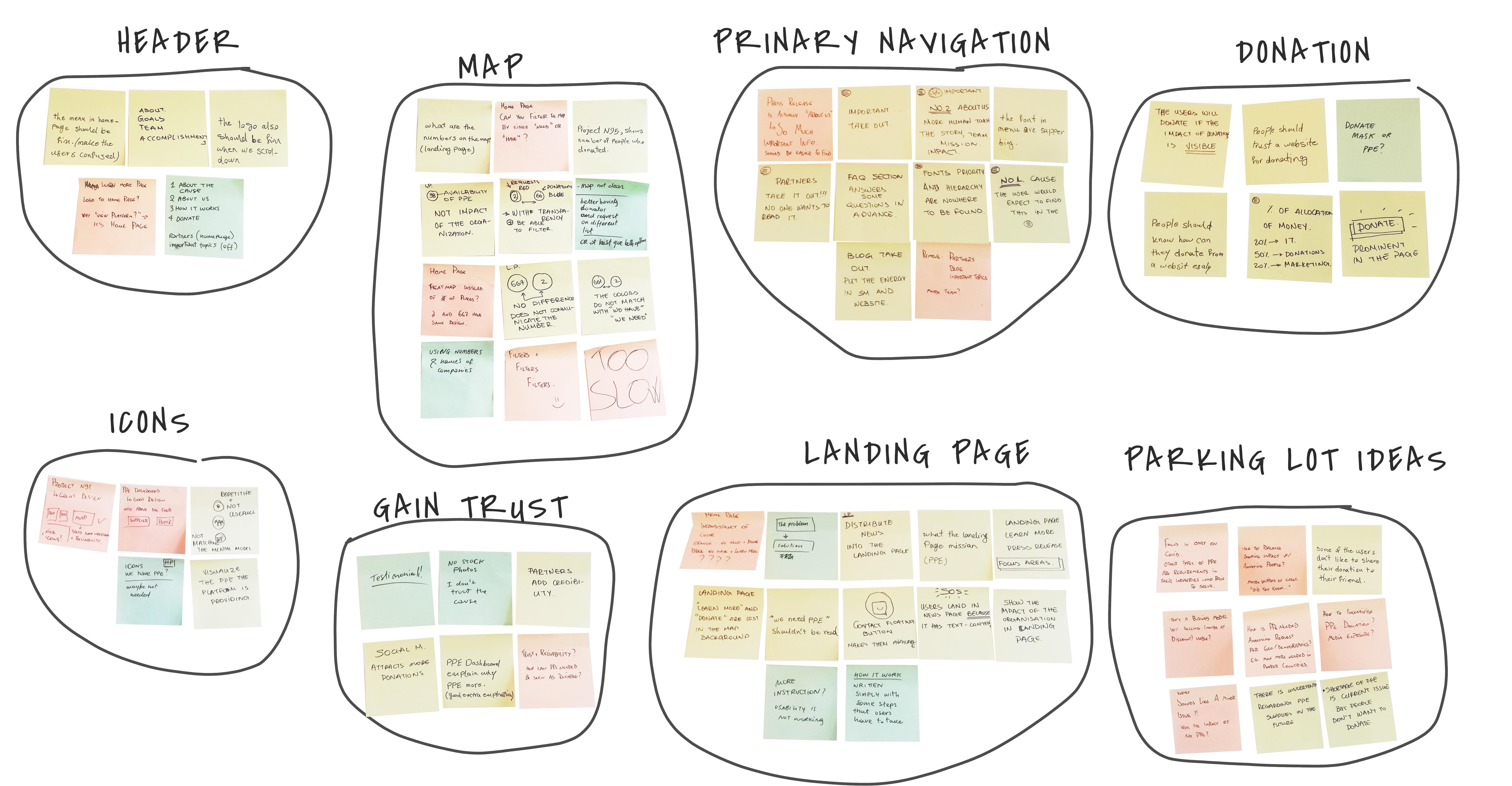 Affinity diagram | focus groups.