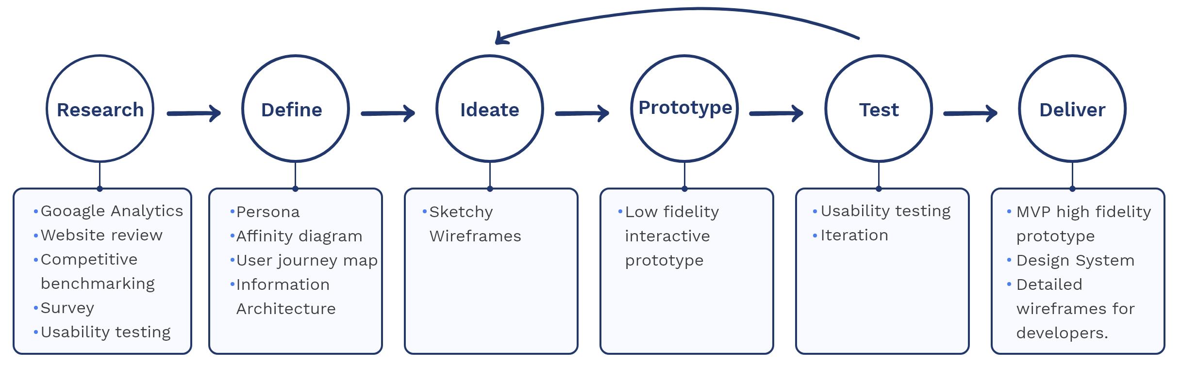 The design process.