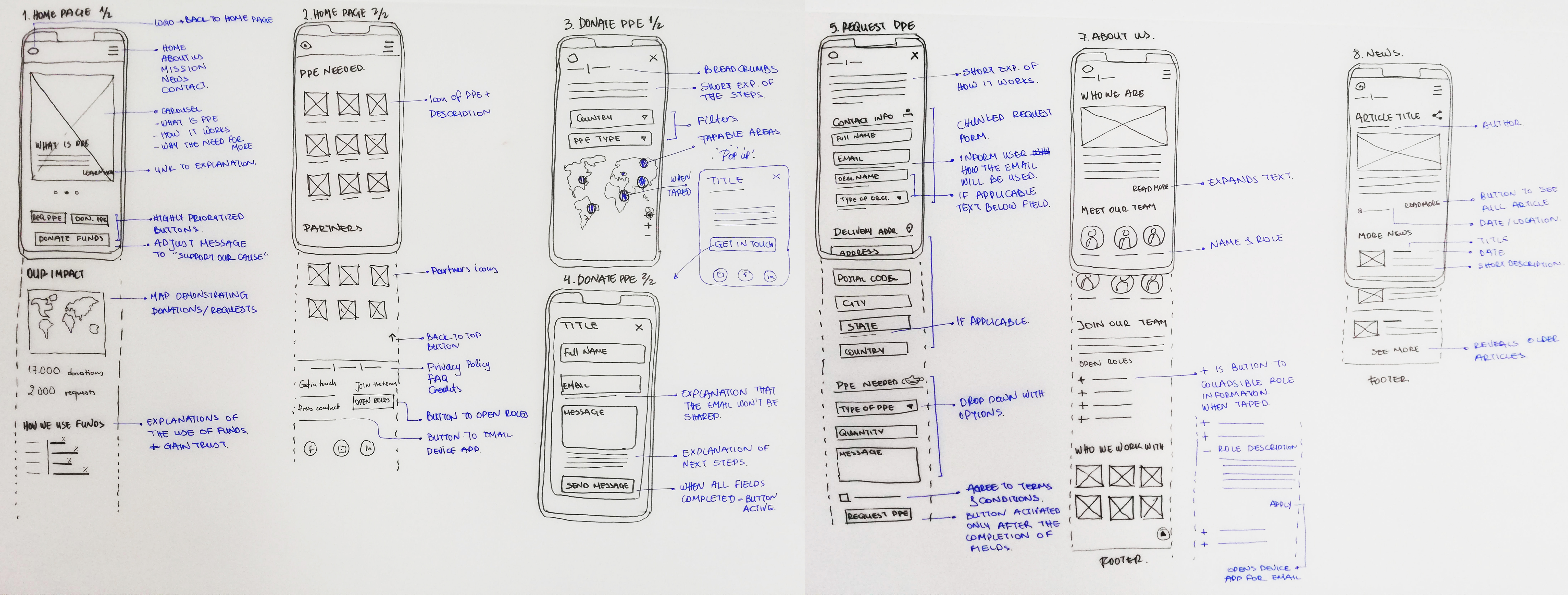 Sketchy wireframes.