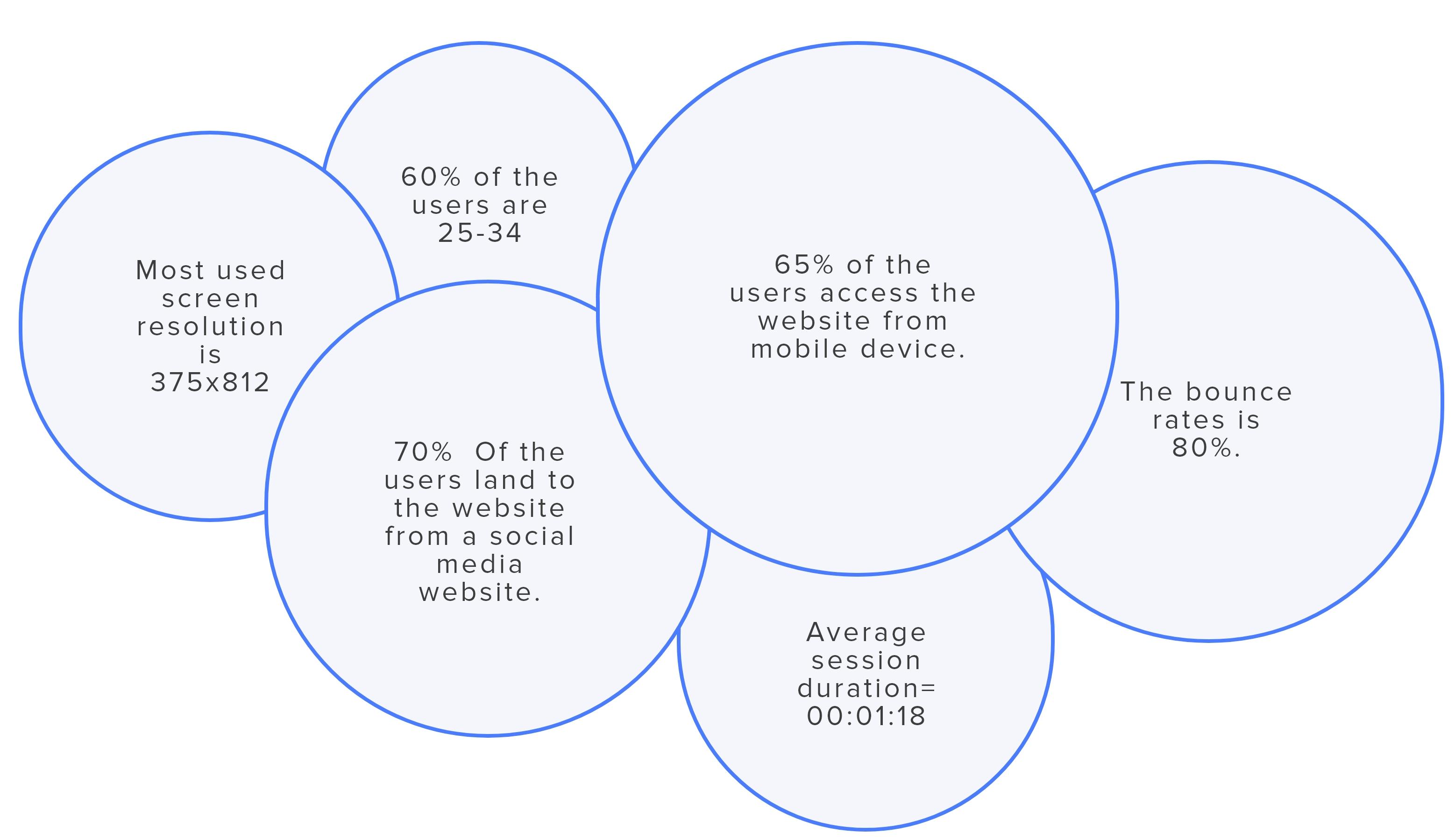 Google Analytics insights.