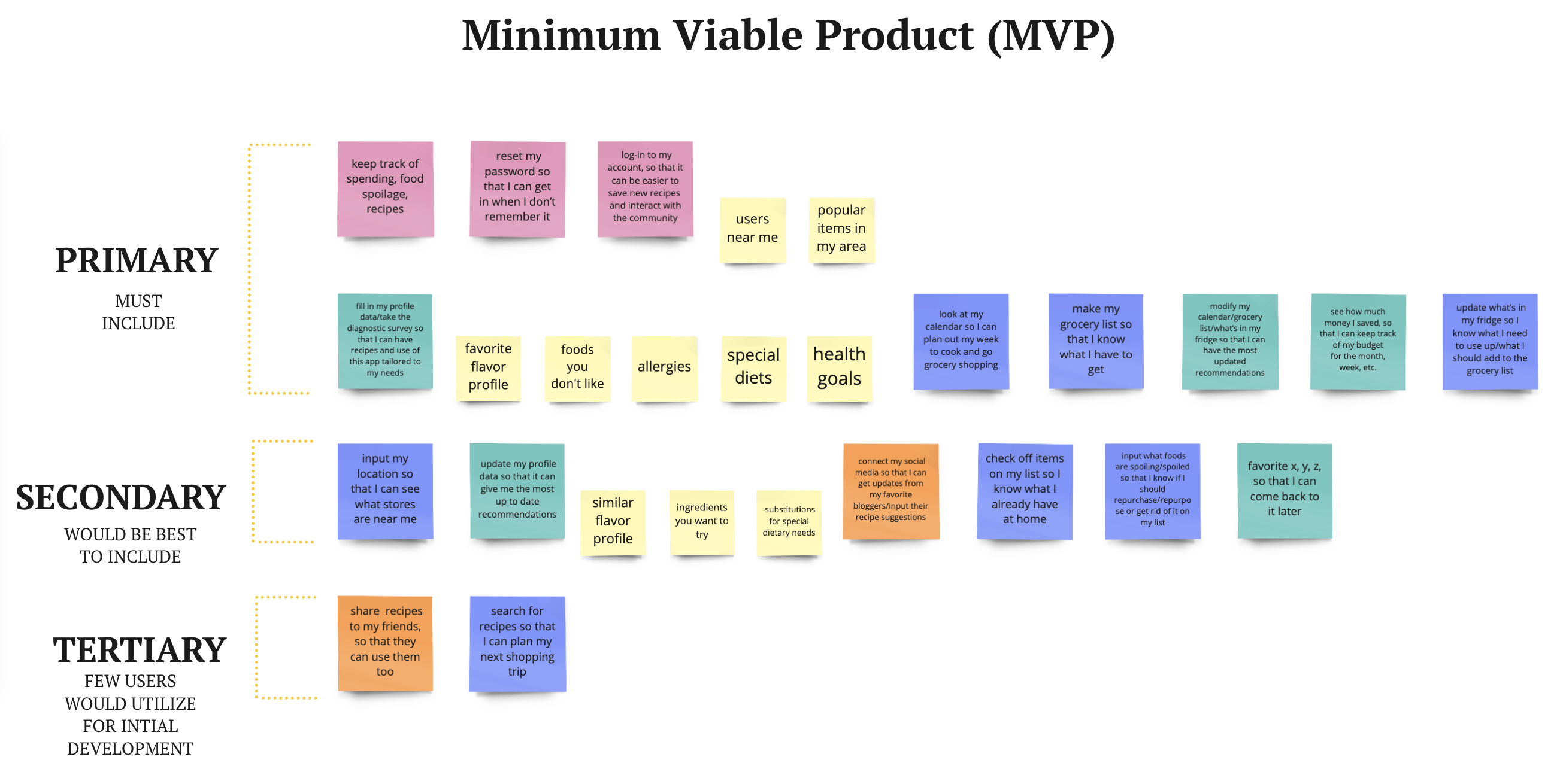 Using the initial MVP list of epics and sub-stories, the final MVP influenced the design decisions based on the most important goals for our users. The goals were taken from highest to lowest priority and placed into Primary, Secondary, and Tertiary goals. Primary goals were the main focus while the other goals were used as optional features, but are not absolutely necessary to our solution.