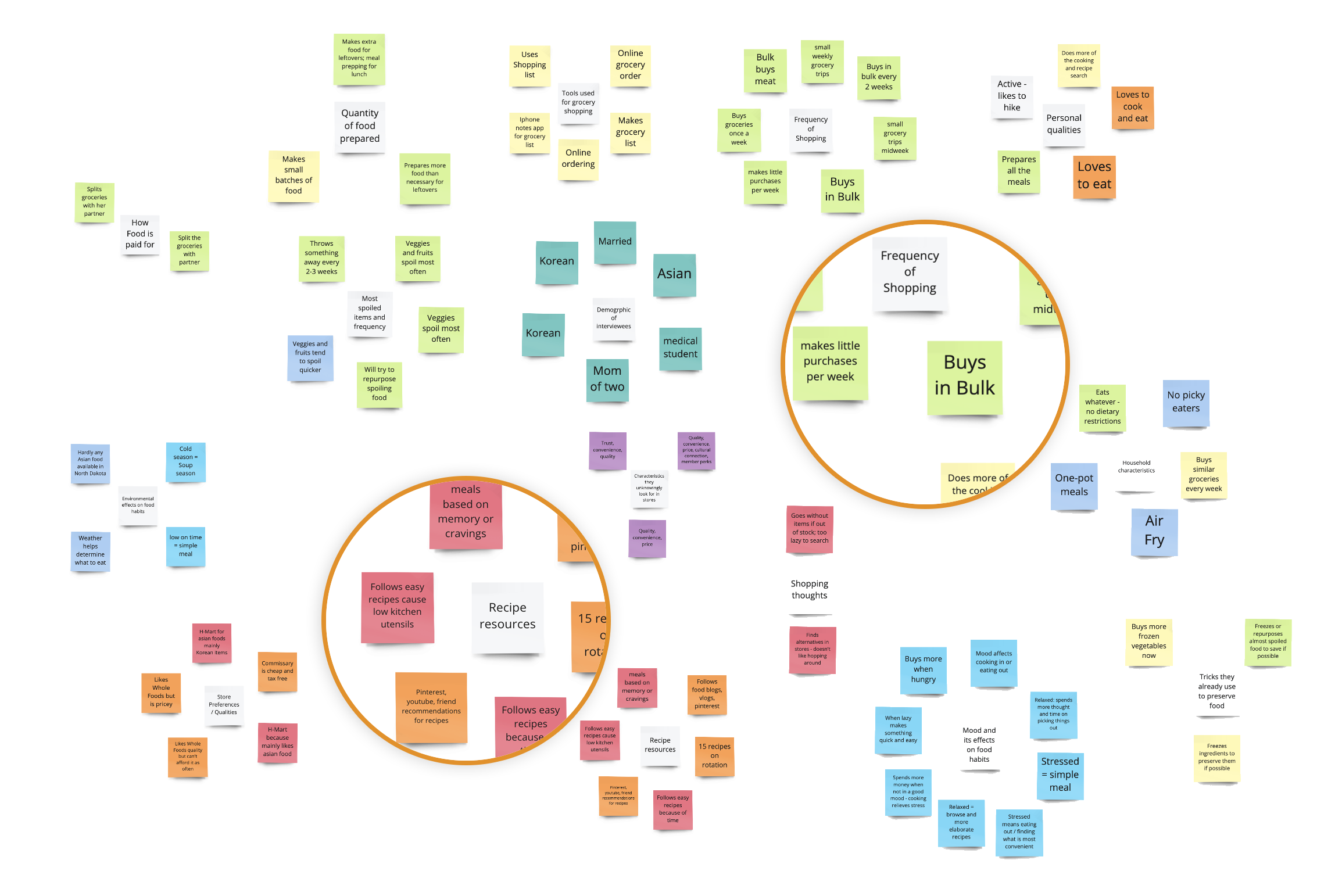 After completing and evaluating each participant interview, a considerable amount of insight was pulled from these discussions.I used Affinity Mapping to construct clusters of common trends, then further assembled similar insights into distinct emerging trends.