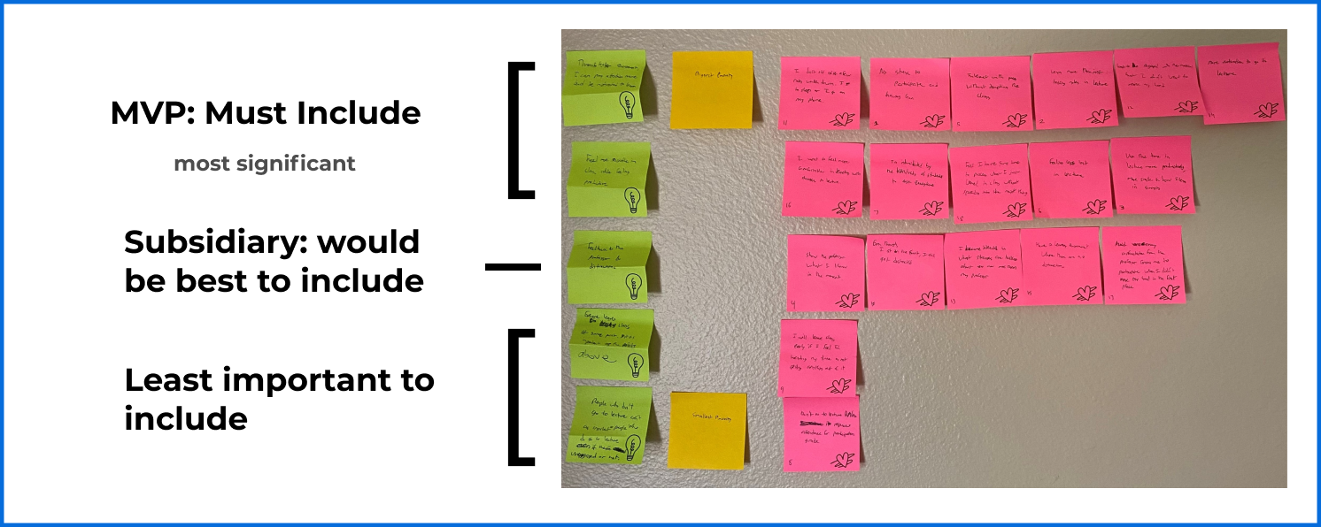 Here I have the final listing of user goals that are addressed with regards to importance to the user.I have split them into three categories: must include, secondary, and least important.