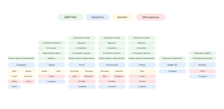 Объектная модель раздела «Расписание»