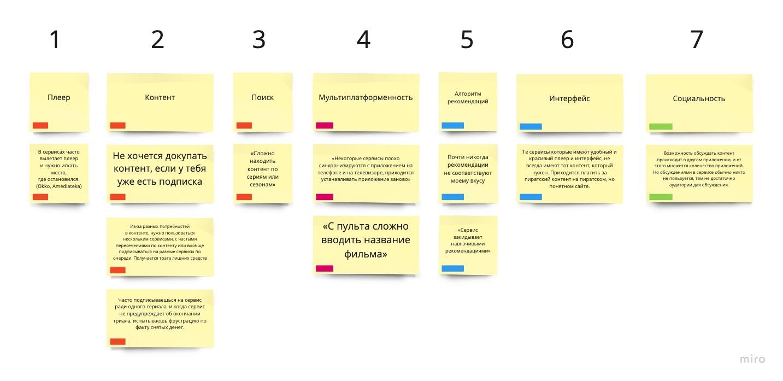 Систематизация проблем сервисов по частоте упоминания и приоритетности(1.Блокаторы, 2.Важные, 3.Полезные, 4.Хорошо было бы иметь)