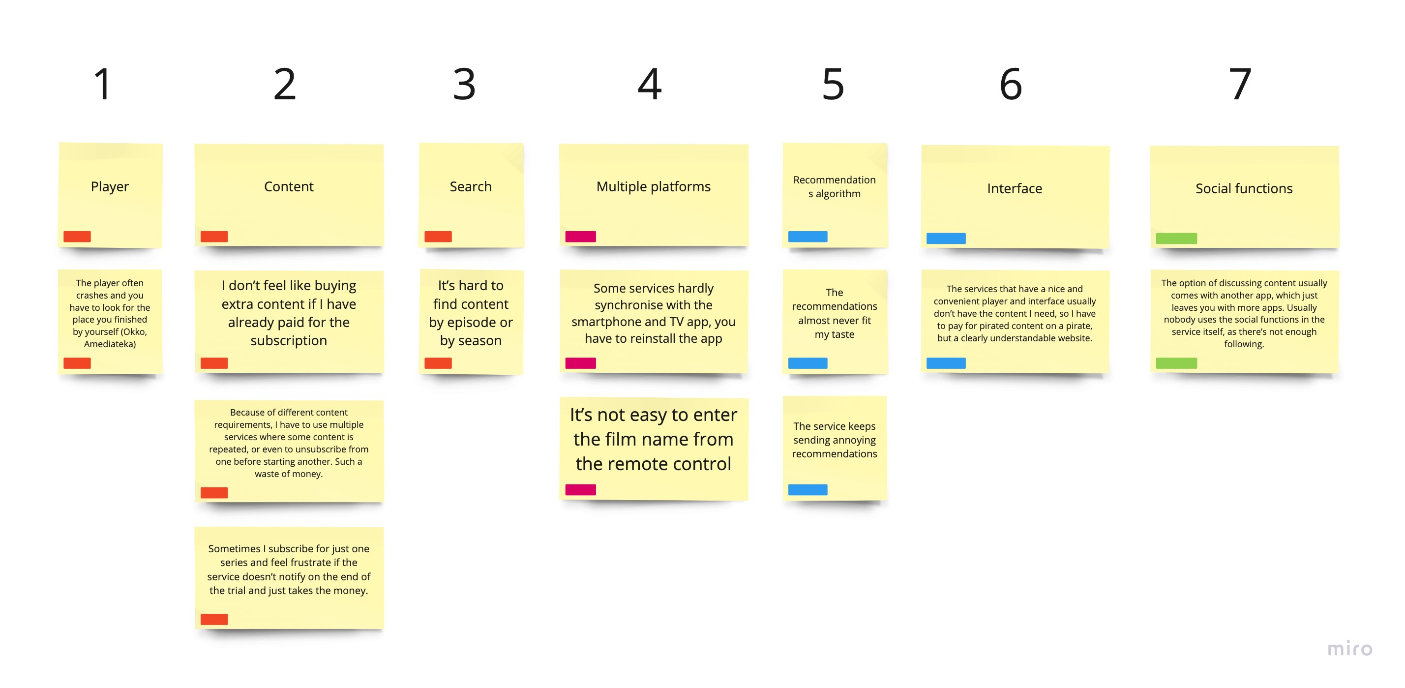 Sorting service problems and features by frequency and priority(1.Blockers, 2.Important, 3.Useful, 4.Nice to have)