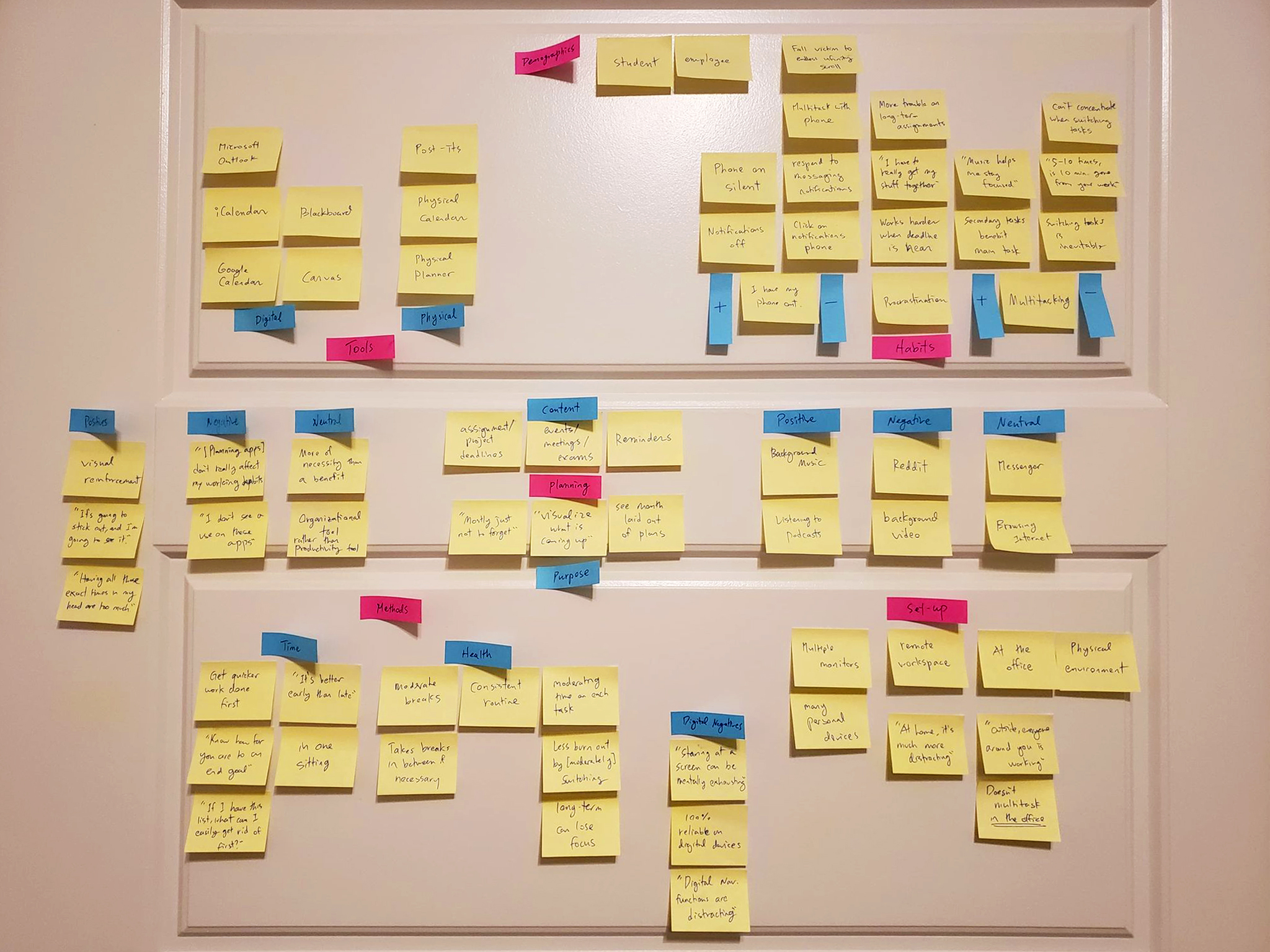 Affinity mapping gathering trends from surveys and interview responses