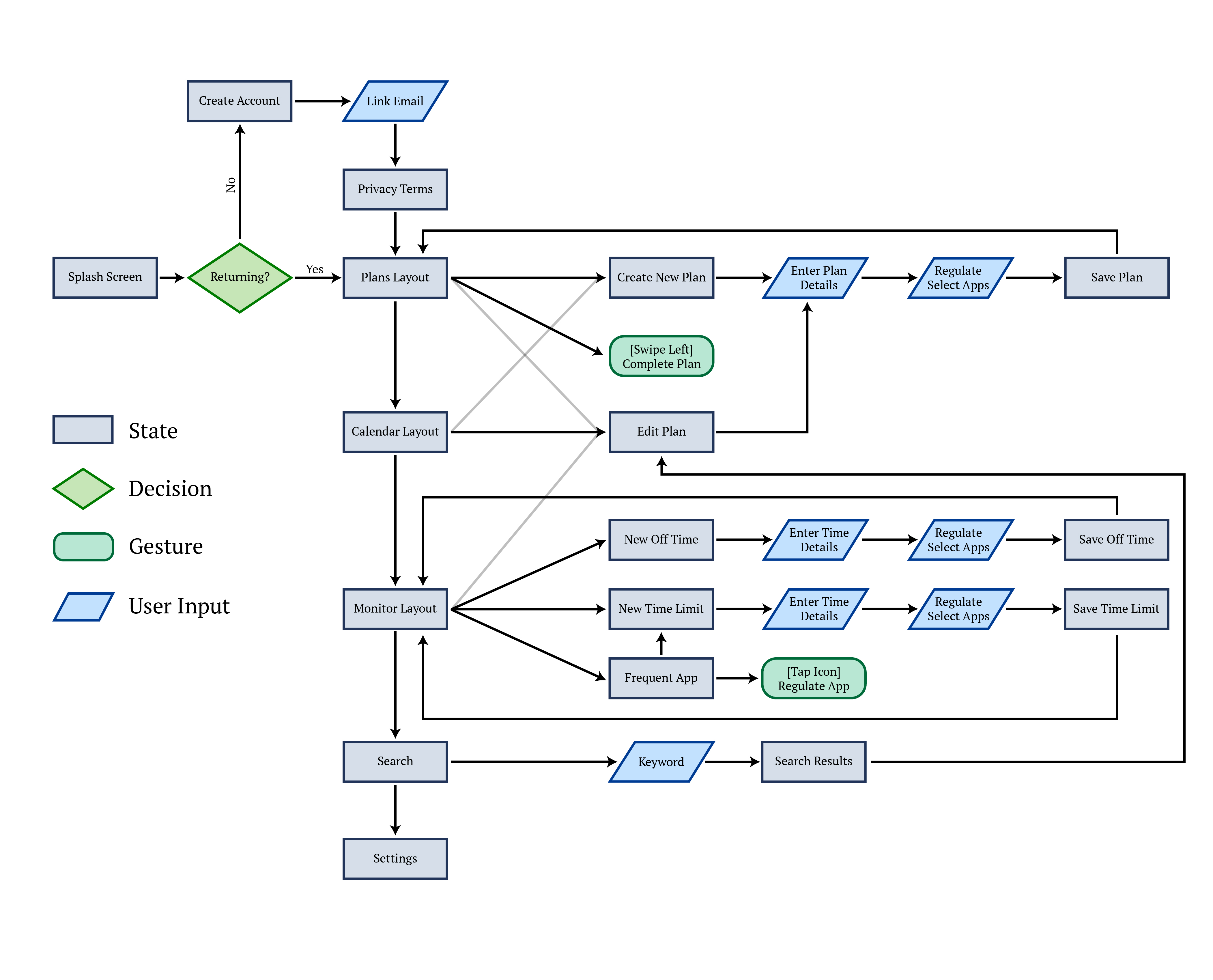 User flow of their experience and interaction of the app