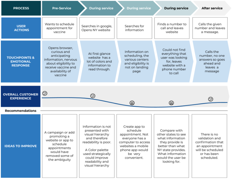 User journey map (to schedule an appointment for vaccine)