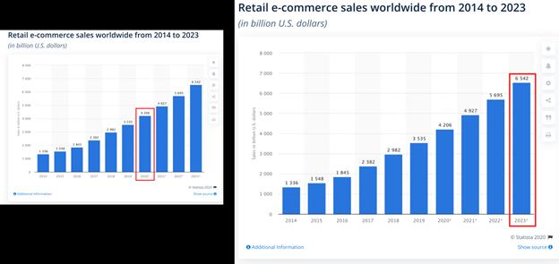 E-Commerce Sales Analysis