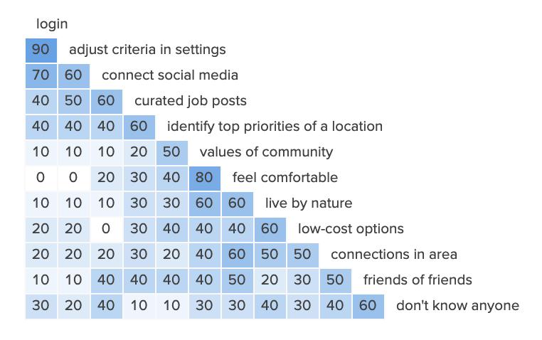 Choosing Where To Live