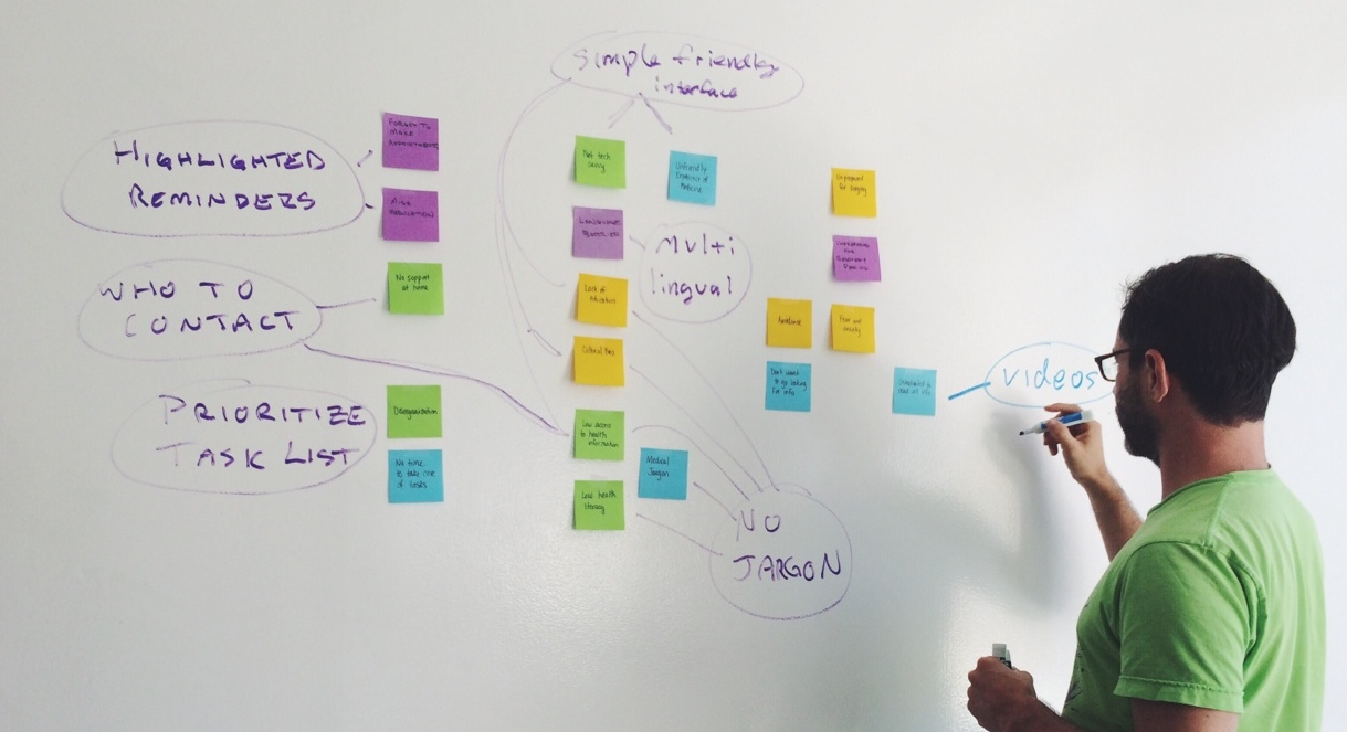 Early Mind Map to inform prioritization