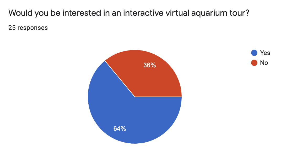 Our second survey accumulated the most responses which made for a stronger case for a virtual aquarium tour.