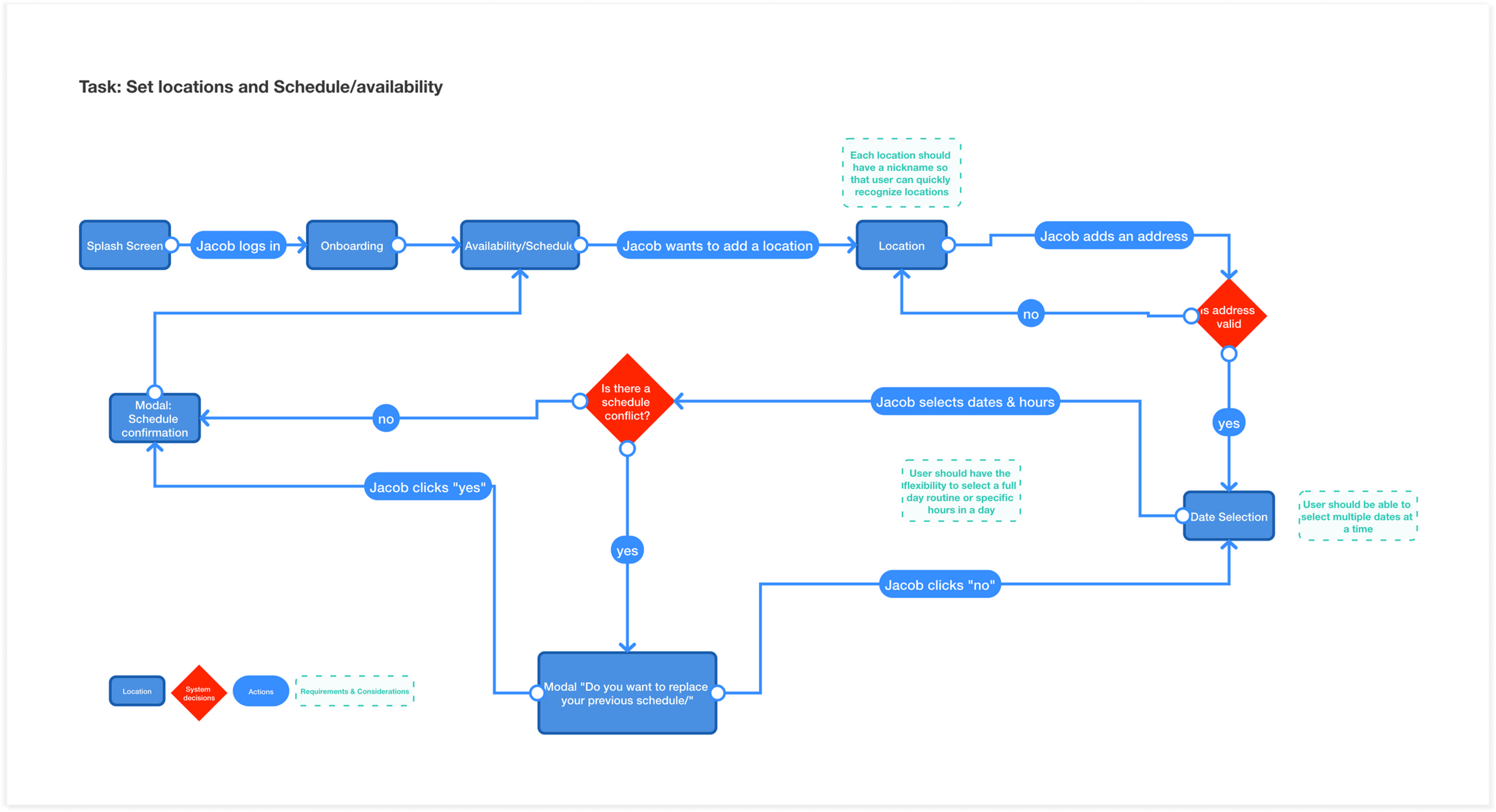Fig 4: The Task flow - Set locations & schedules