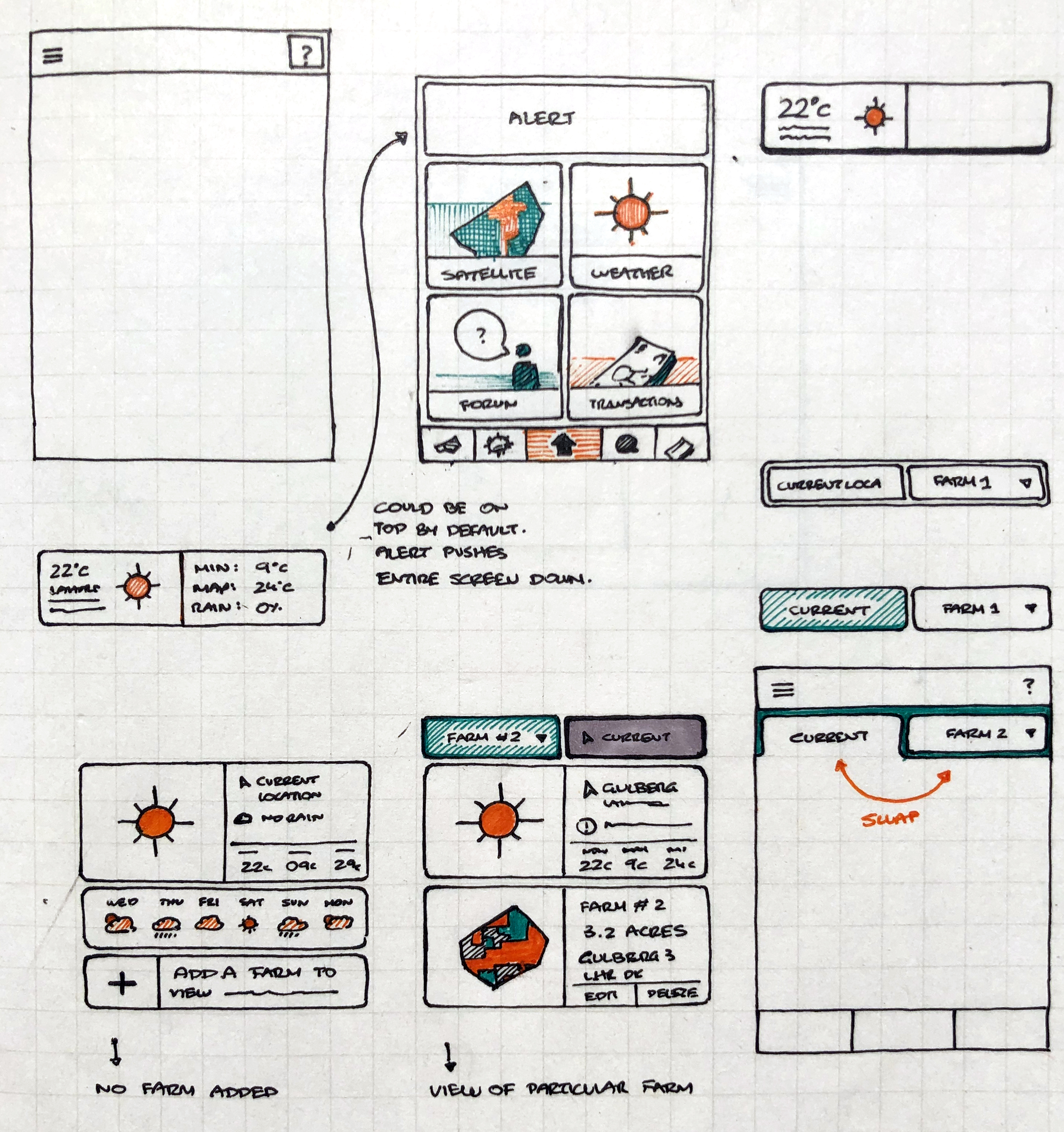 A lot of the initial redesign happened in the shape of quick sketches and use flow diagrams on paper