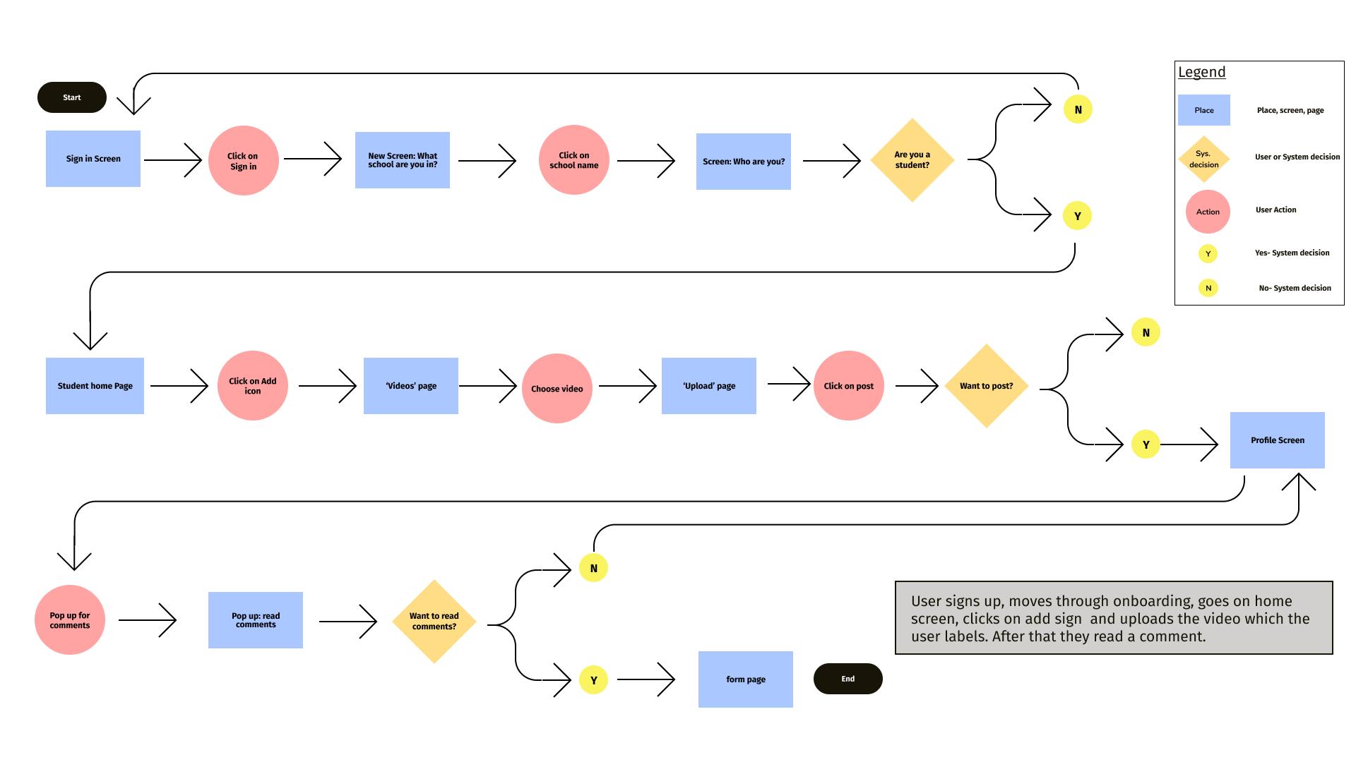 Task Flow Diagram