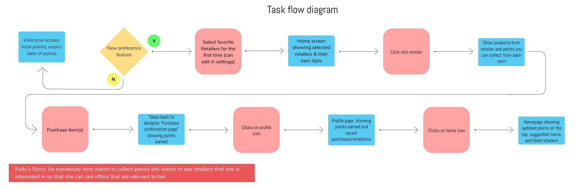 The Task Flow Diagram.