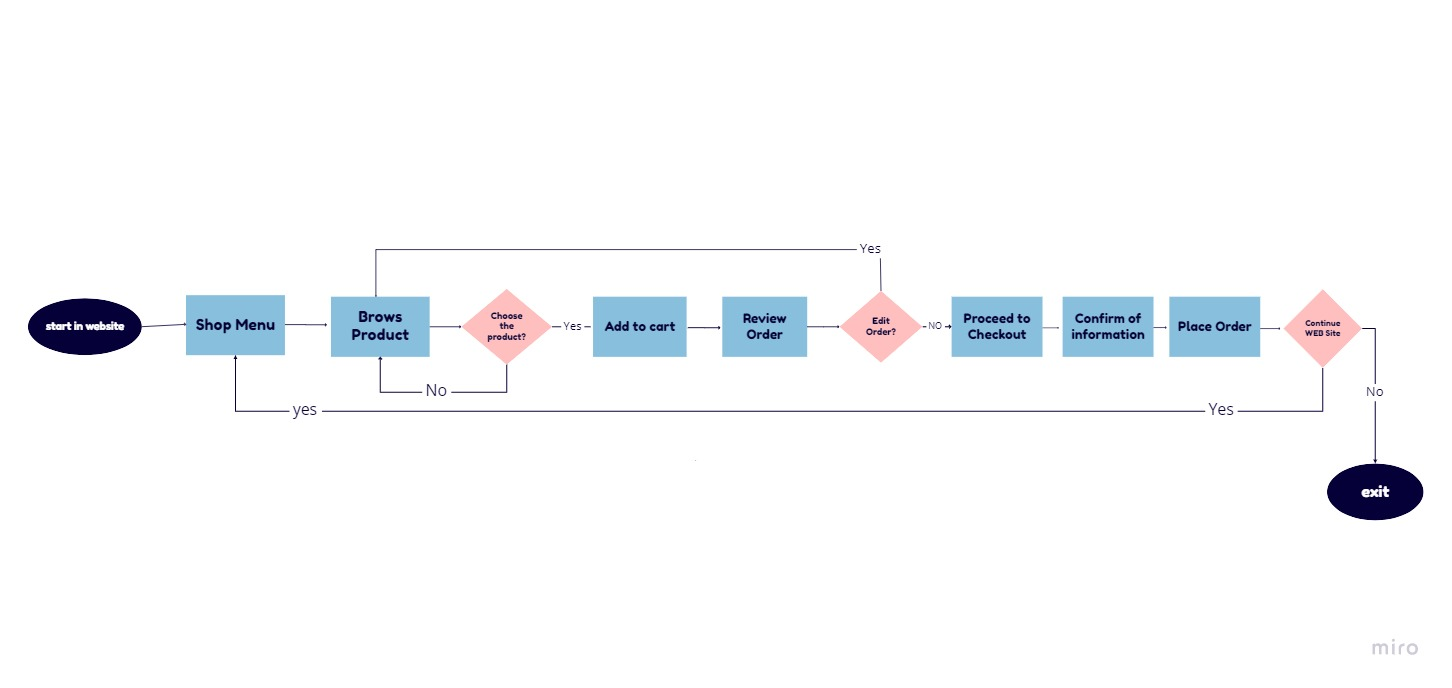 User flow of the website before we redesign