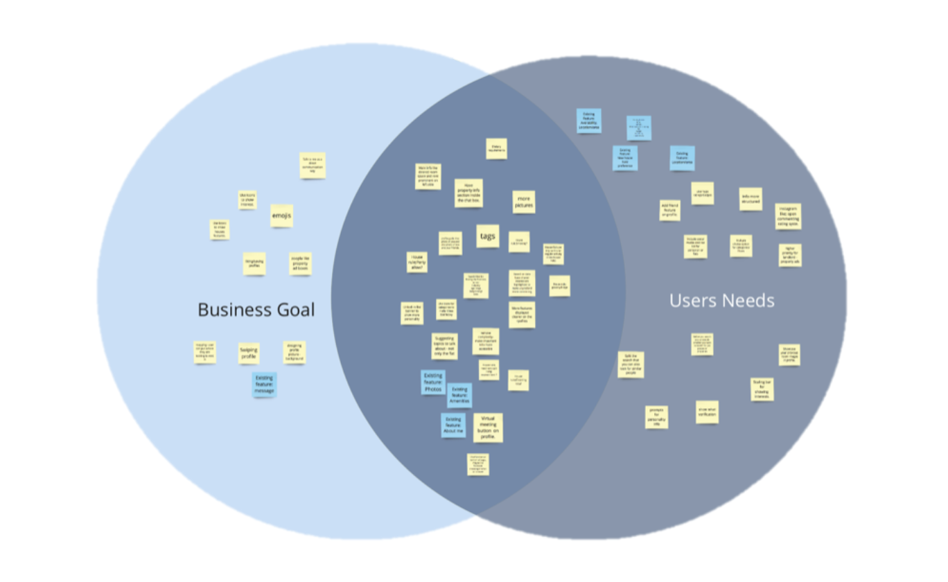 Our solution was this Venn Diagram - we were able to effectively determine the 'sweet spot' features that solved issues from both the brief and from user's pain points.