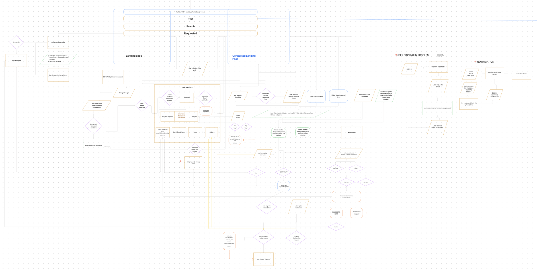 User Flow (Complicated, I know!)