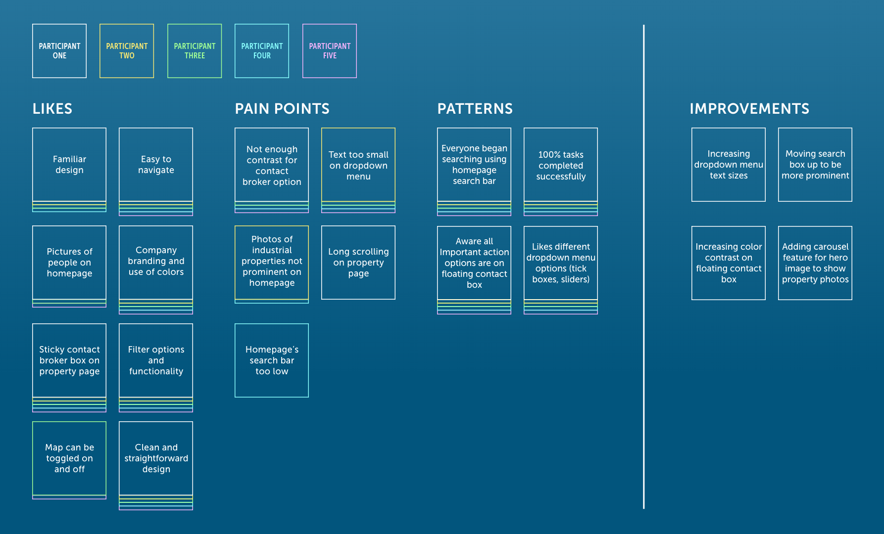 Affinity map per each participant's points