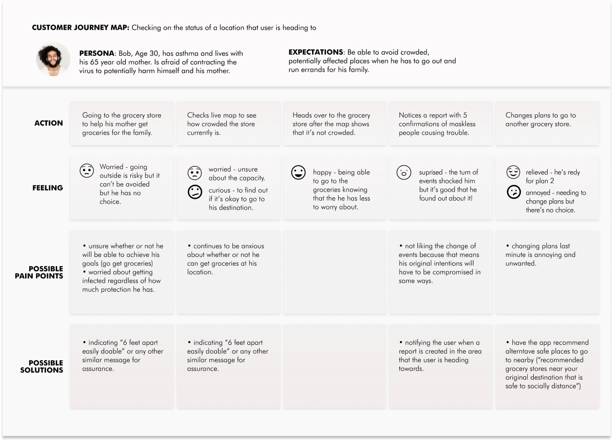 Customer journey map to figure out how to reassure users' emotions as much as possible. (click to expand)