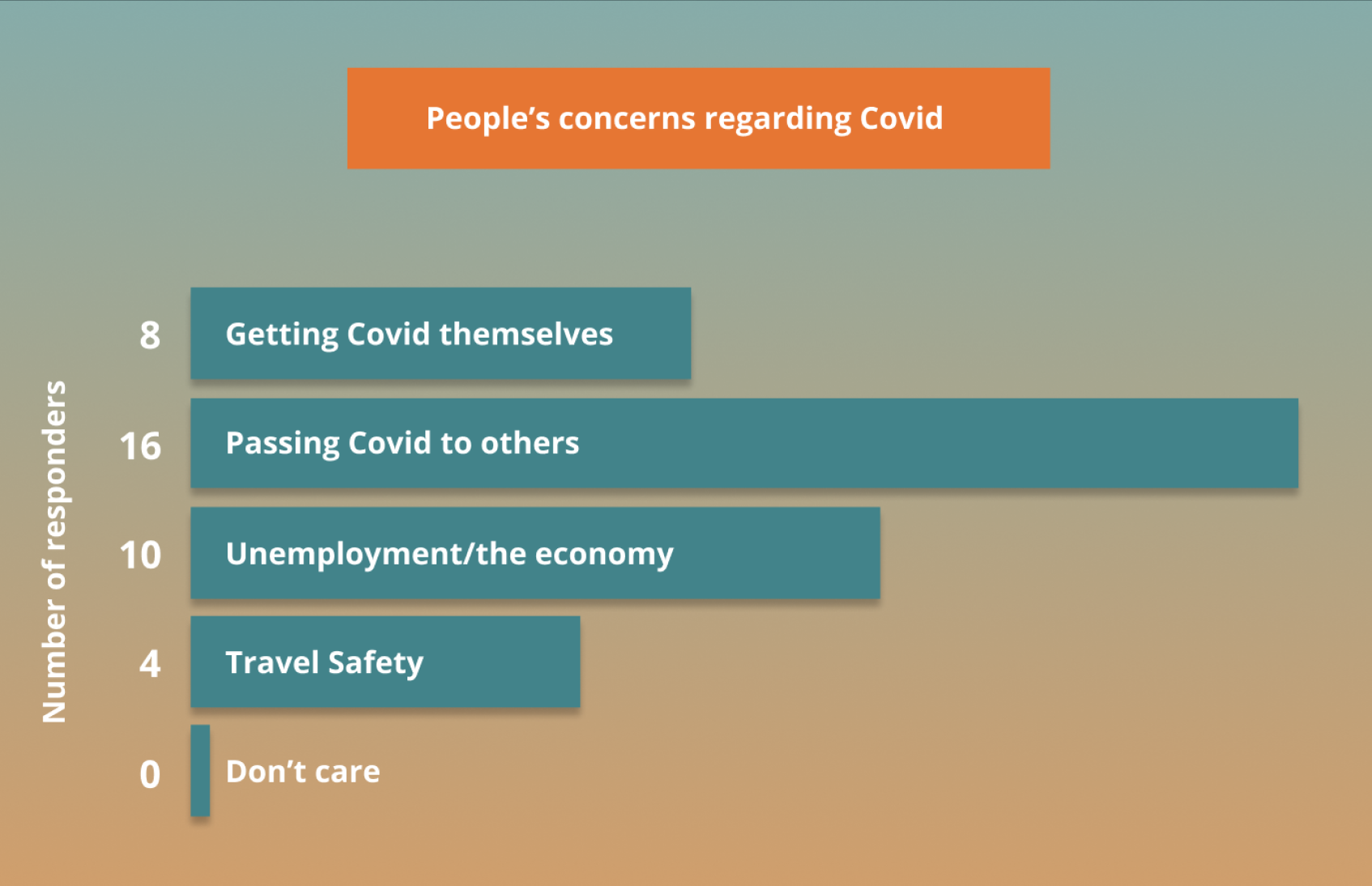 Survey results of people's concerns for the pandemic (click to expand)