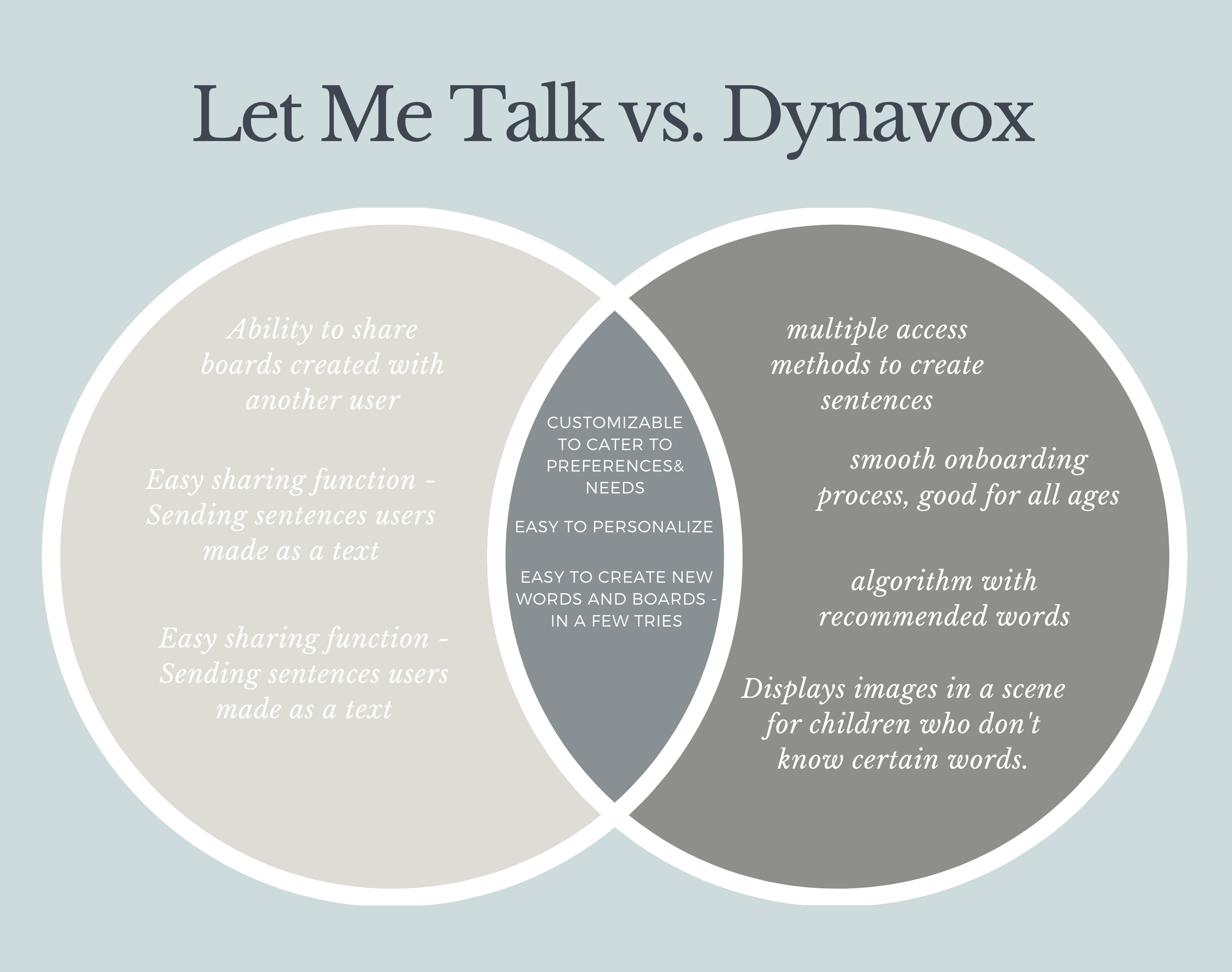 Venn Diagram comparing LetMe Talk (left) and Dynavox (right), as well as some overlapping features.