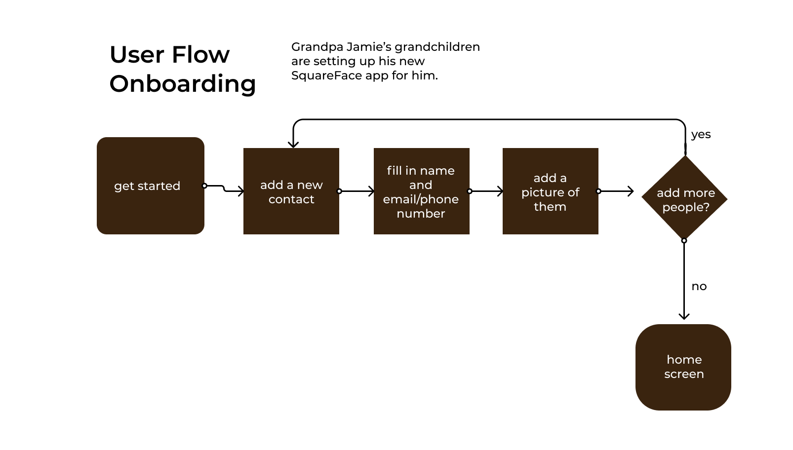 A digitized version of the on-boarding user flow.