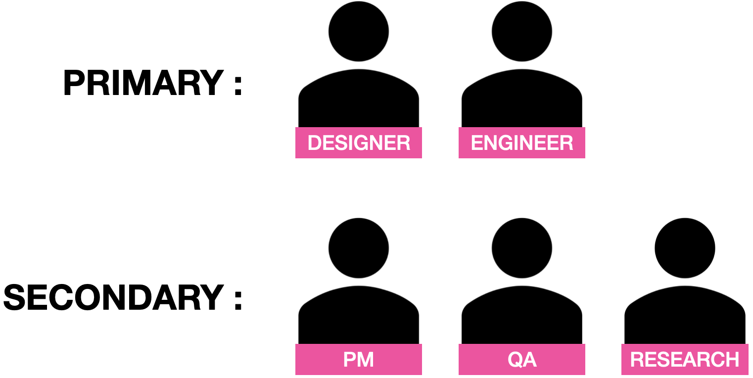 Serving everyone doesn't mean serving each equally. Designers & Engineers may visit docs 5, 10, or even more times daily.