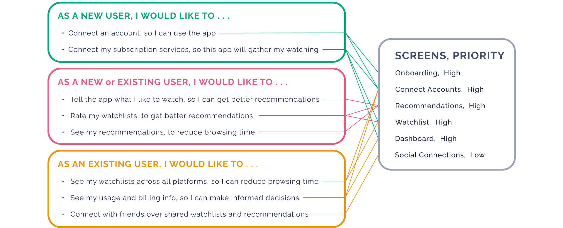 Reducing Browsing Fatigue Through Personalization