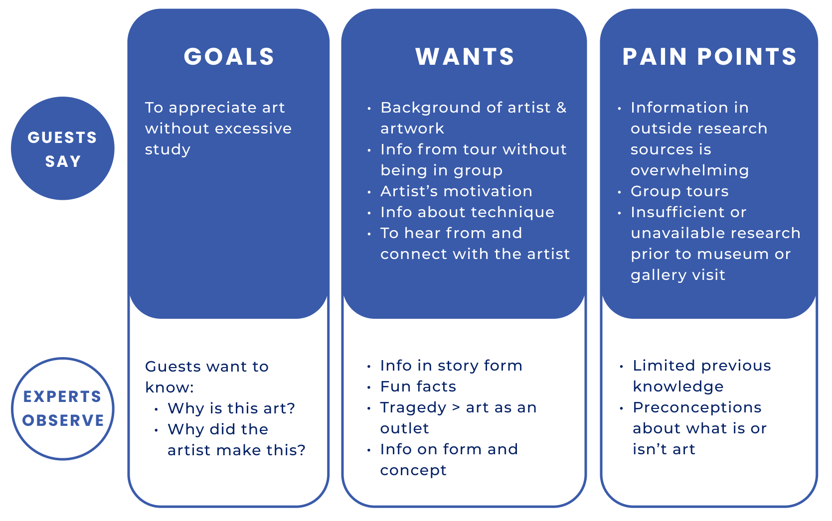 Increasing Visitor Engagement by Demystifying Fine Art