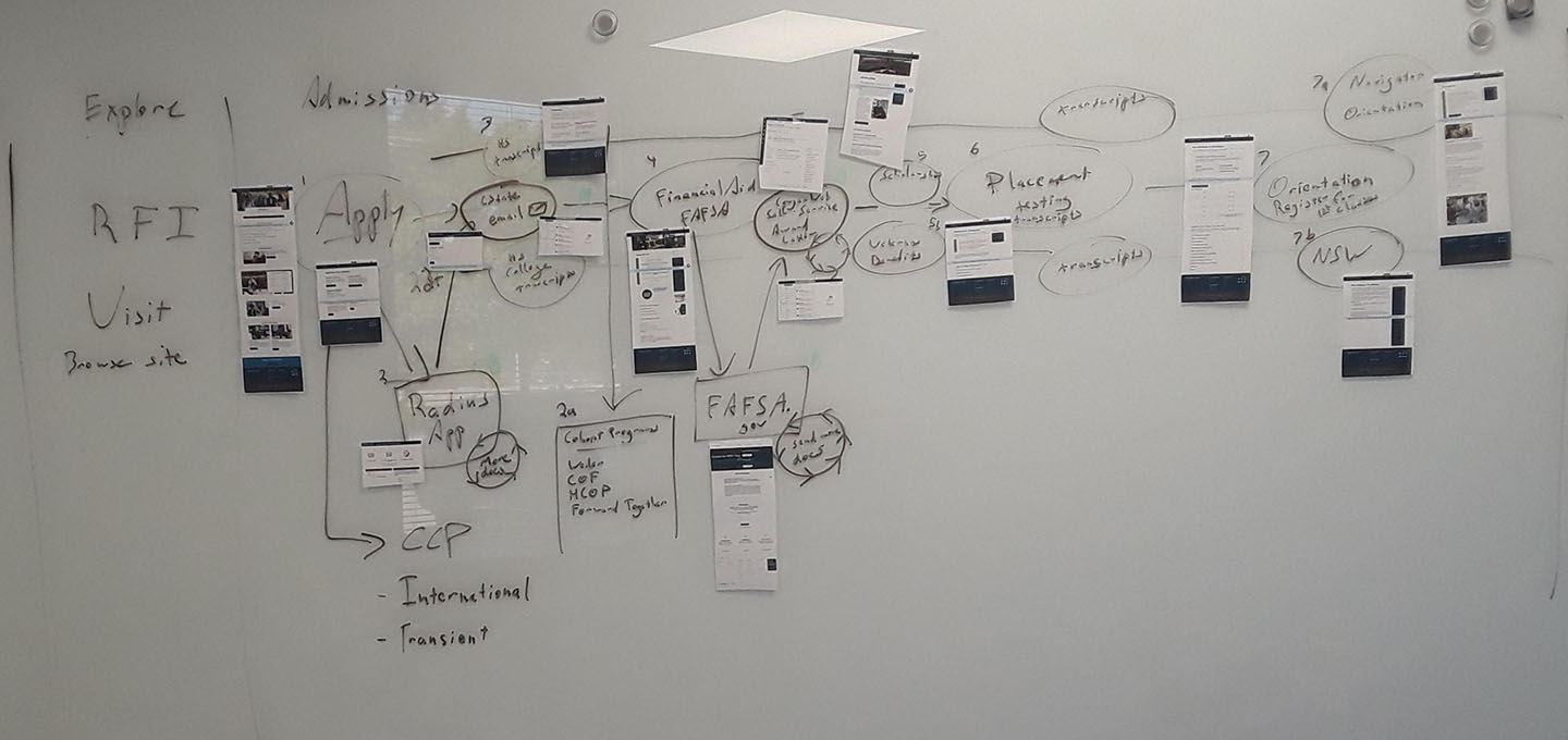 Here's that whiteboard again, without the words on it. This is all off the top of my head, and would require more research.