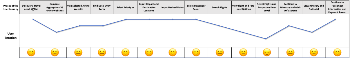 This chart is only the User Emotion portion of the Customer Journey Map