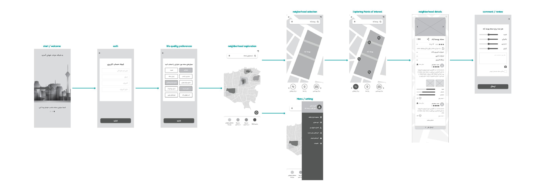 Conceptual product user flow